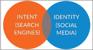 search engine intent vs social media identity