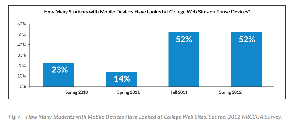 bar graph of student mobile device usage
