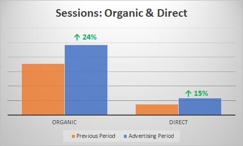 Additionally Paid Search Brand Campaign Impressions Increased 40