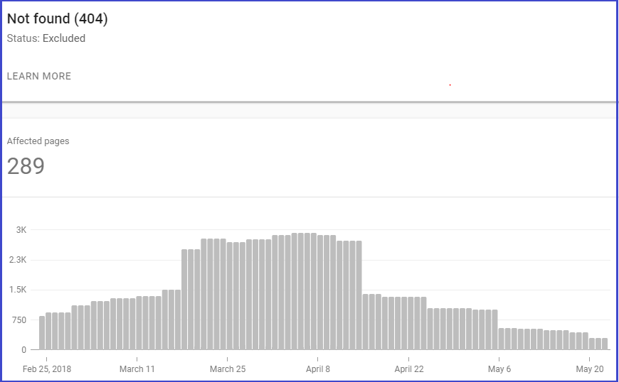 Google Search Console chart for 404 error pages